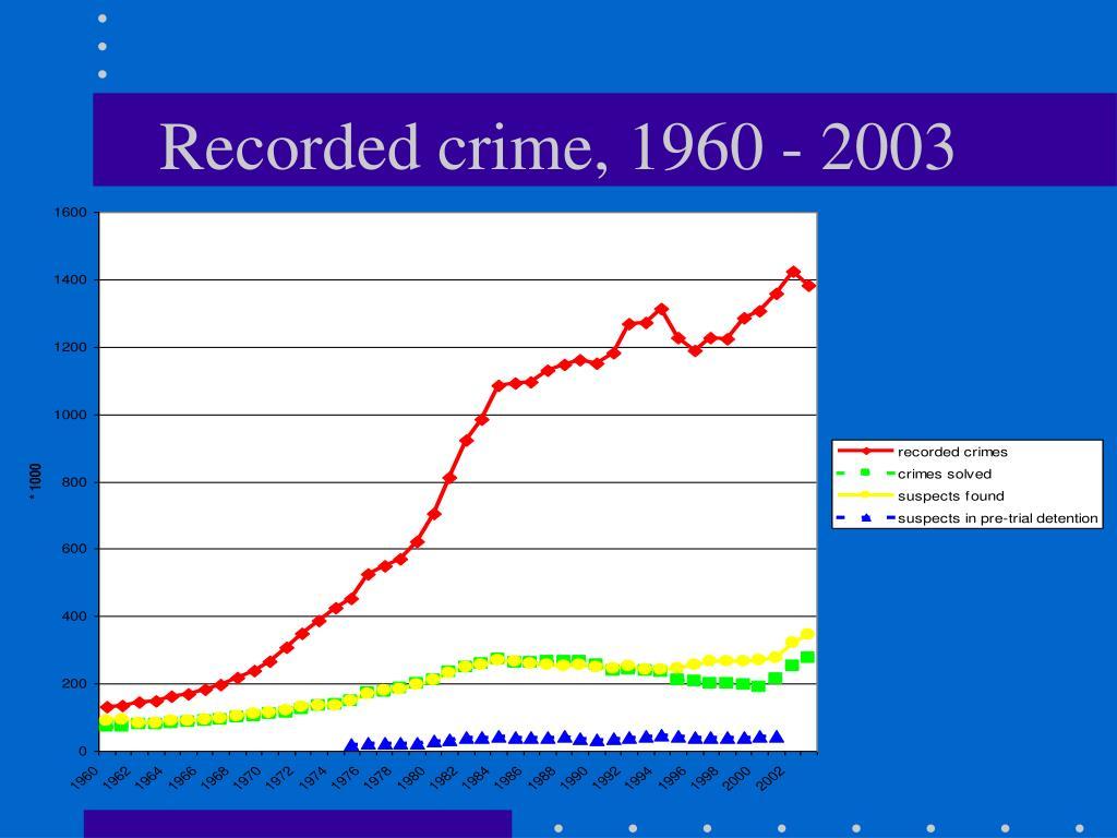 Recorded crime, 1960 - 2003