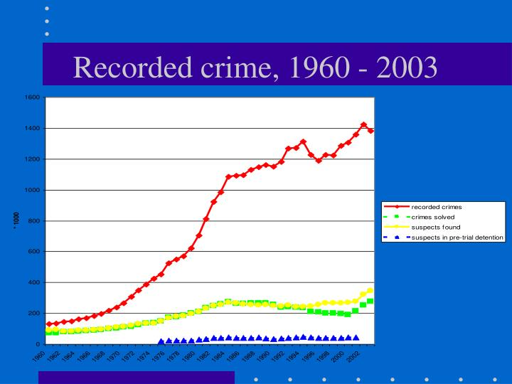 Recorded crime 1960 2003