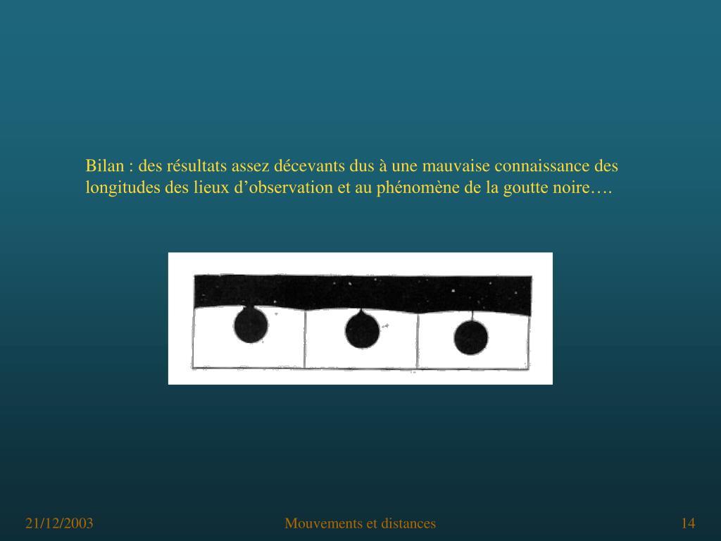 Bilan: des résultats assez décevants dus à une mauvaise connaissance des longitudes des lieux d'observation et au phénomène de la goutte noire….