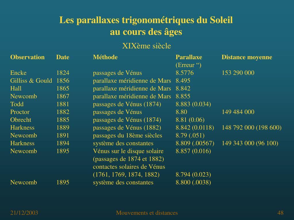 Les parallaxes trigonométriques du Soleil
