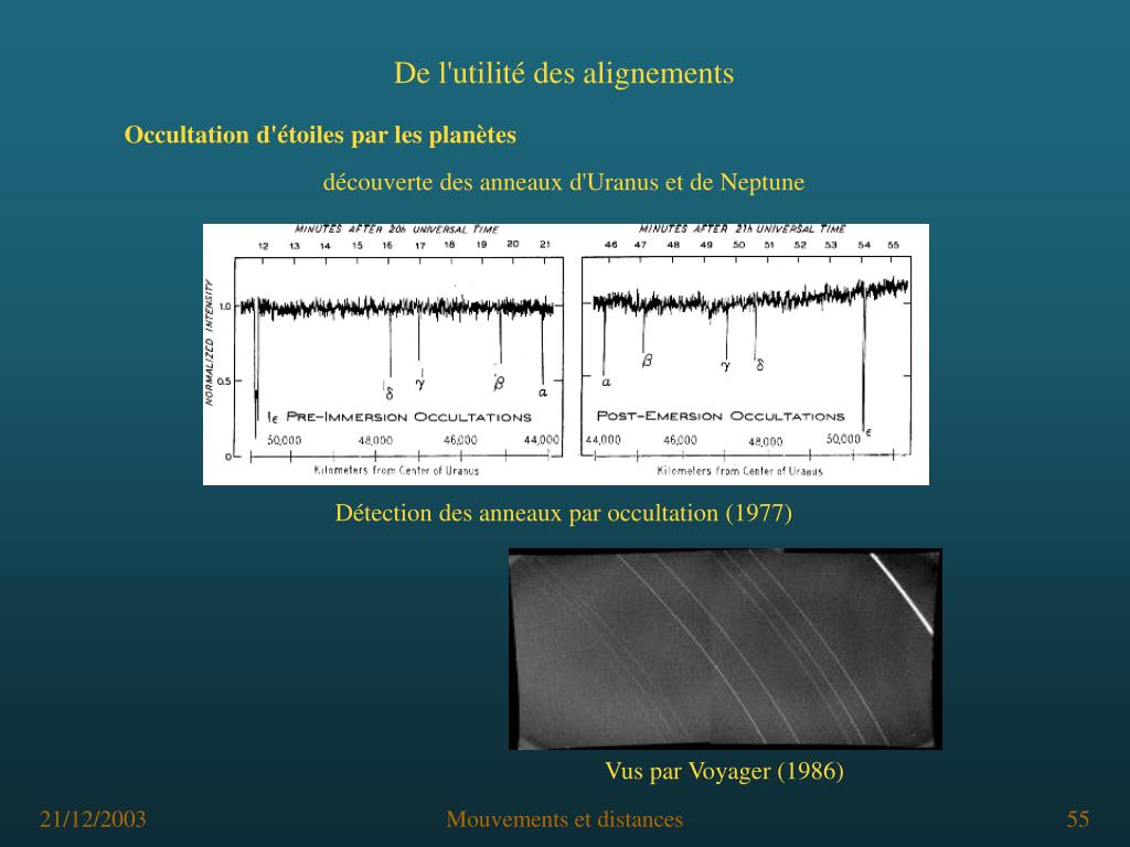 Détection des anneaux par occultation (1977)