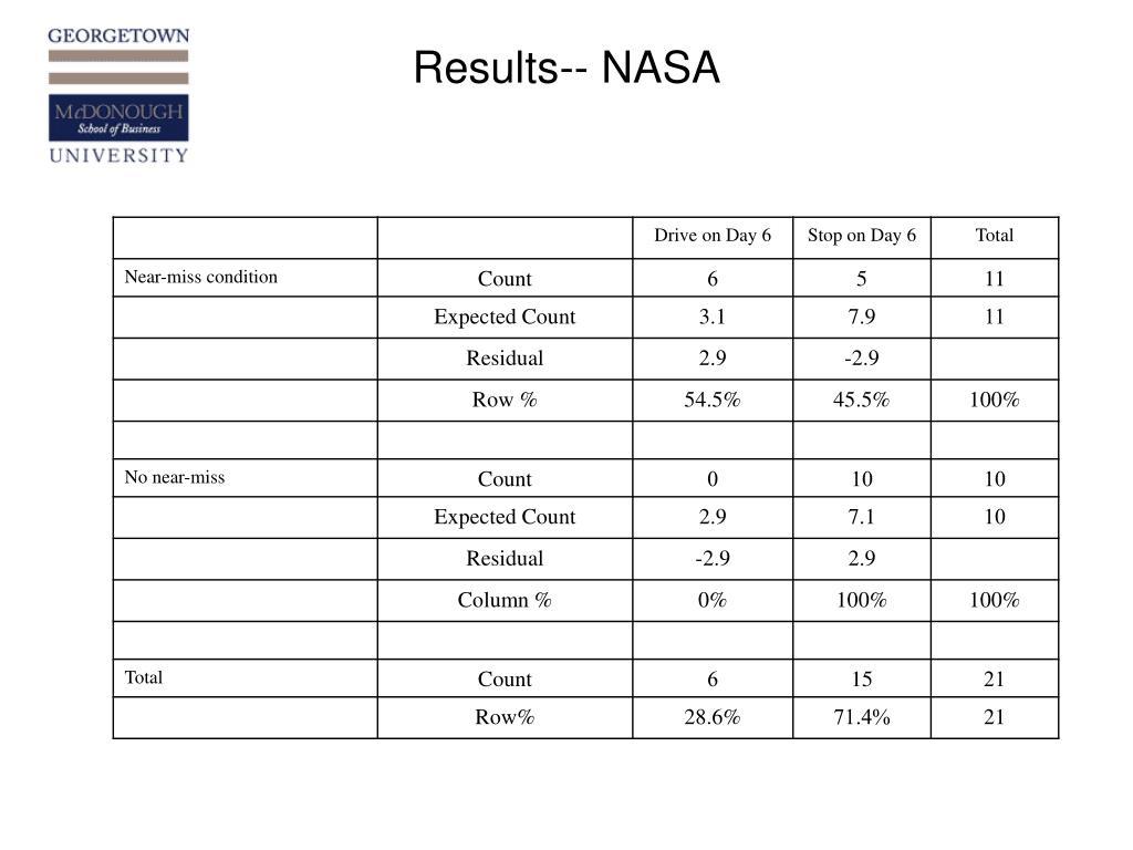 Results-- NASA