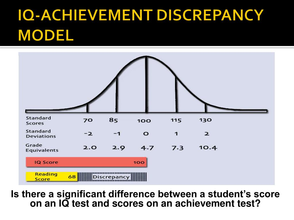 IQ-ACHIEVEMENT DISCREPANCY MODEL