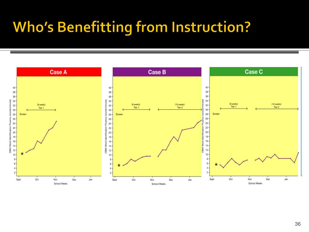 Who's Benefitting from Instruction?