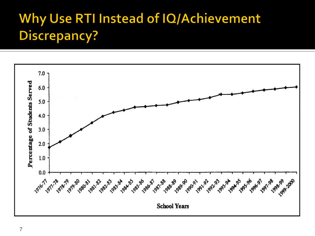 Why Use RTI Instead of IQ/Achievement Discrepancy?