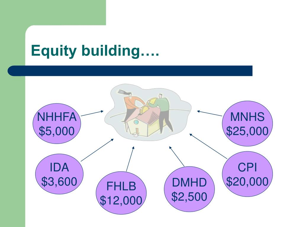 Equity building….