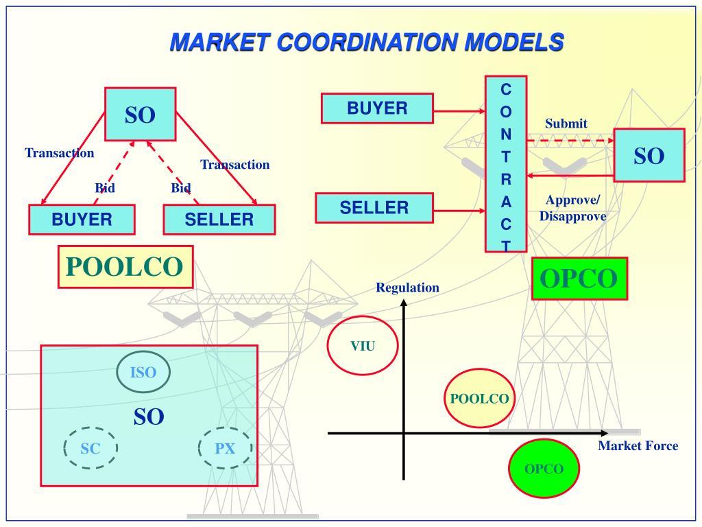 MARKET COORDINATION MODELS