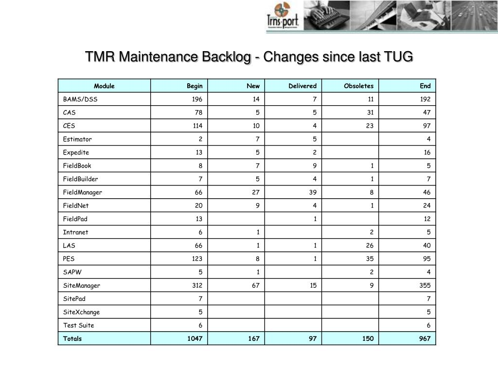 TMR Maintenance Backlog - Changes since last TUG