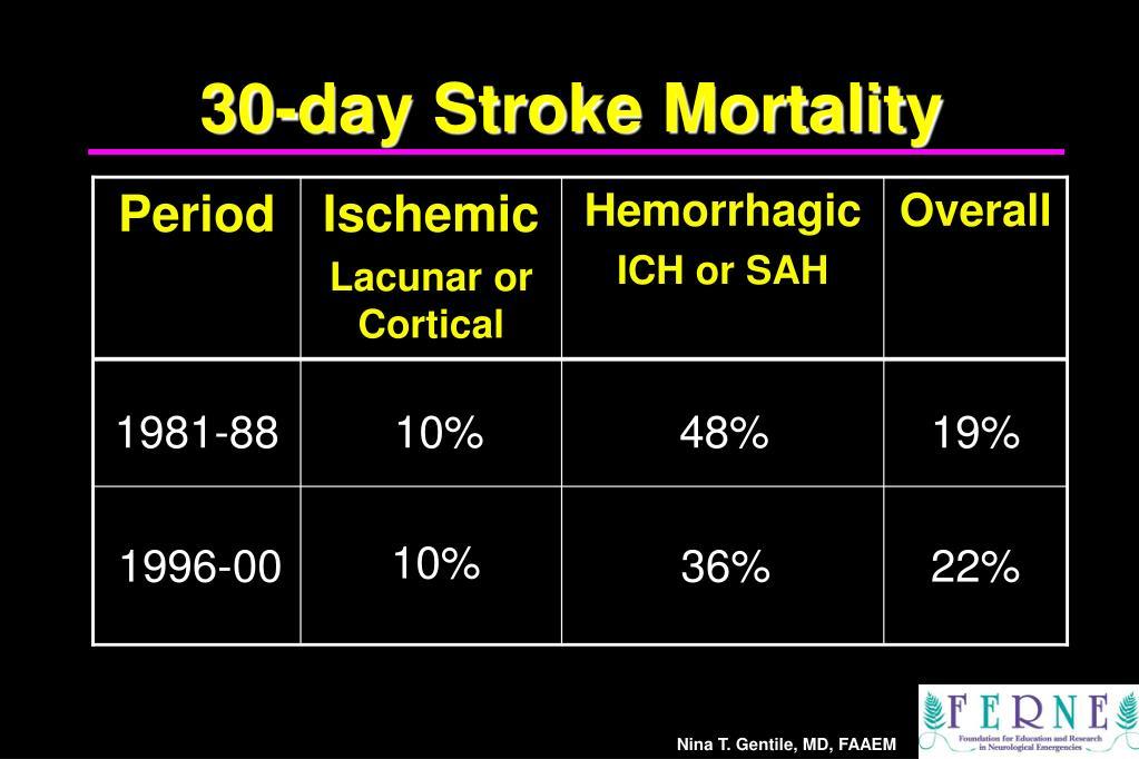 30-day Stroke Mortality