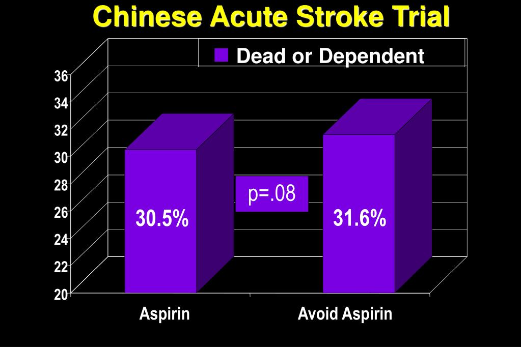 Chinese Acute Stroke Trial