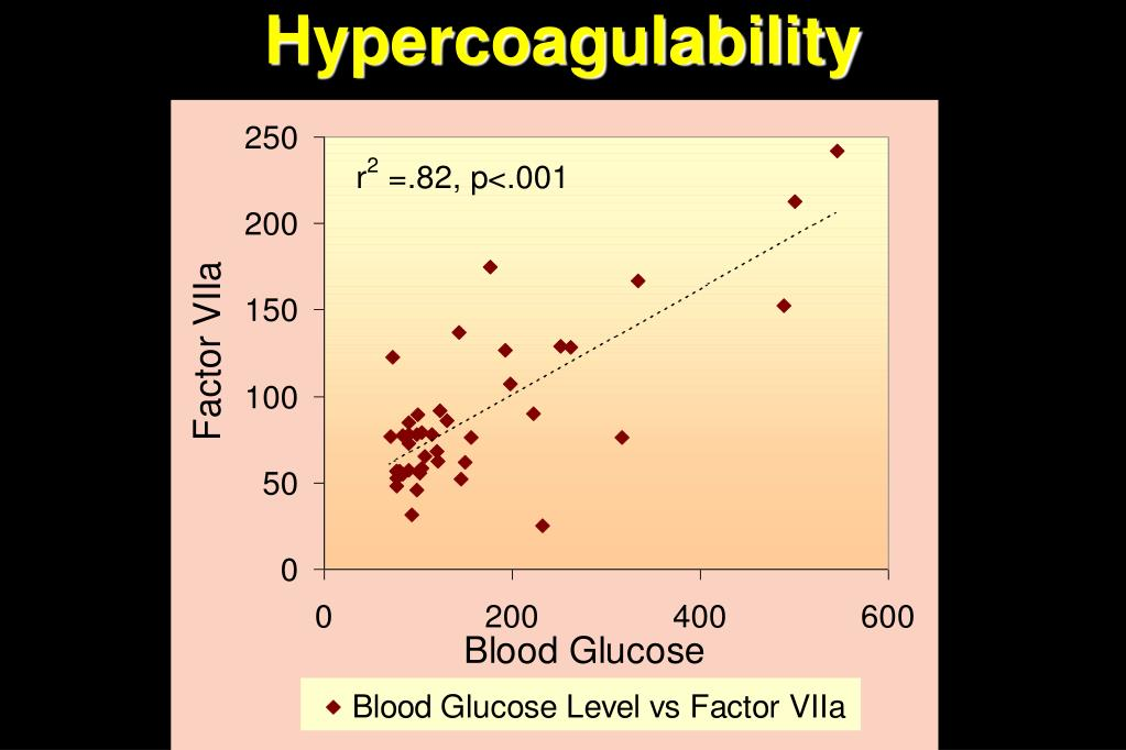 Hypercoagulability