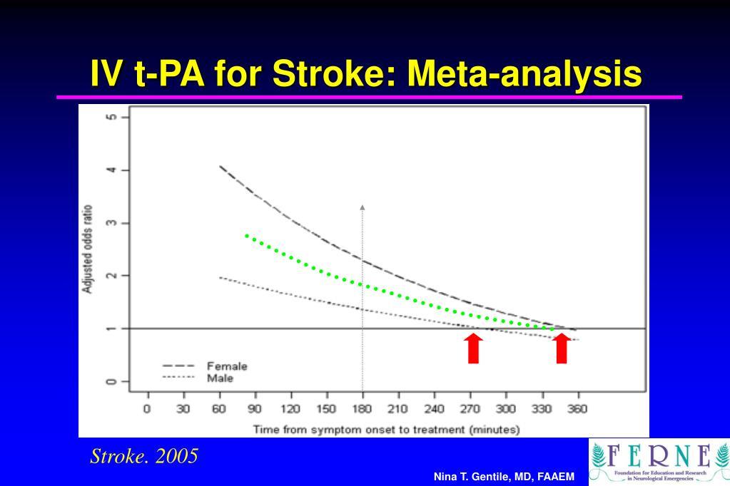 IV t-PA for Stroke: Meta-analysis