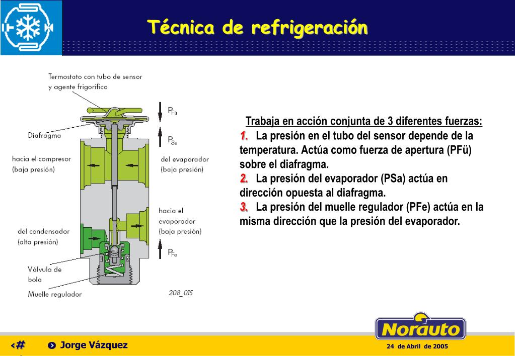 Técnica de refrigeración
