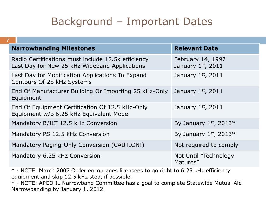 Background – Important Dates