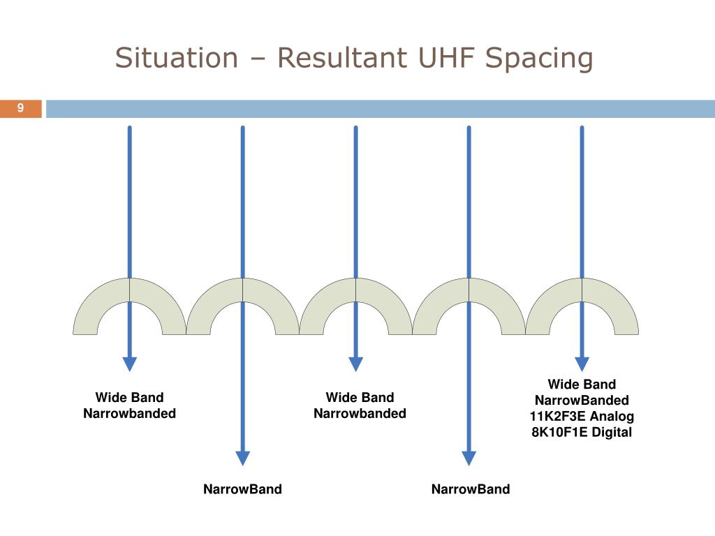 Situation – Resultant UHF Spacing