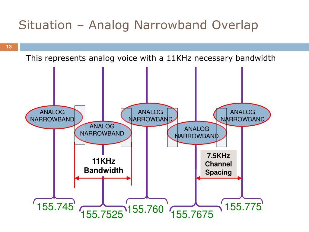 Situation – Analog Narrowband Overlap