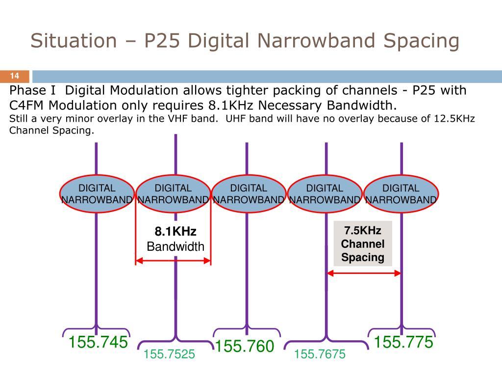 Situation – P25 Digital Narrowband Spacing