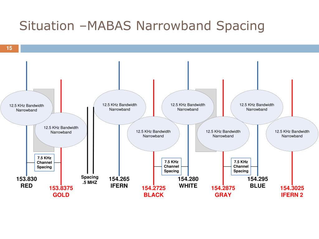 Situation –MABAS Narrowband Spacing