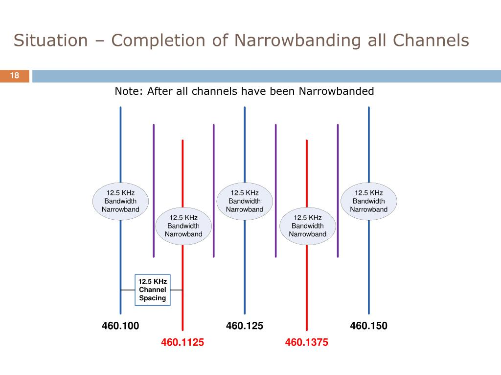 Situation – Completion of Narrowbanding all Channels