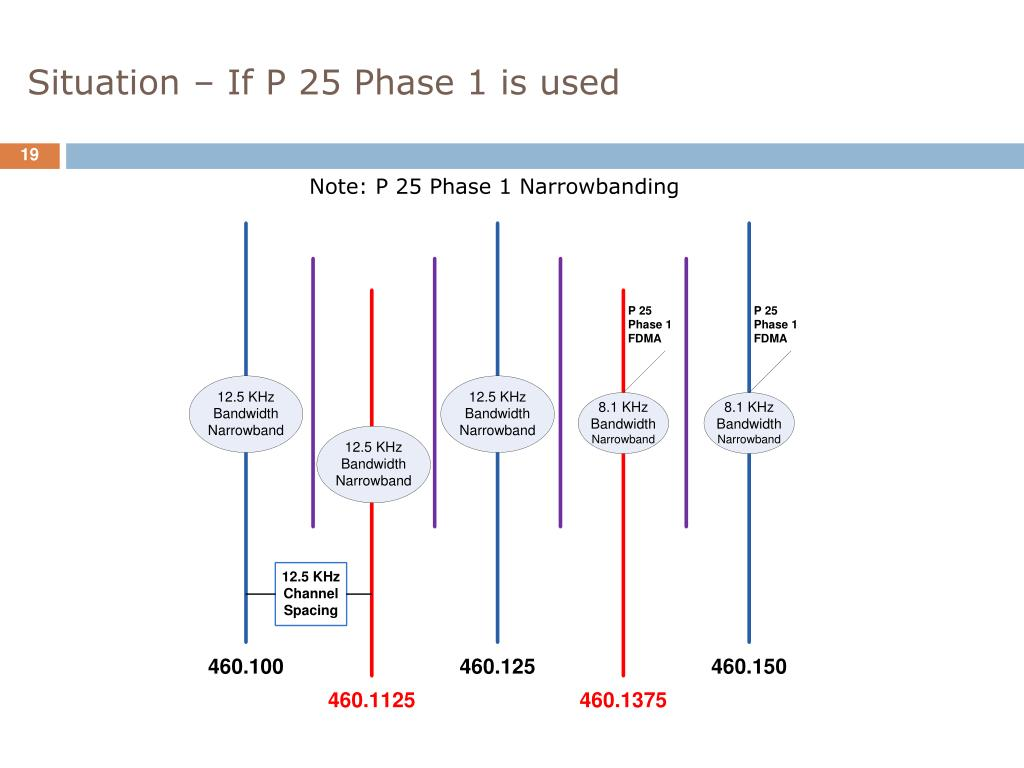 Situation – If P 25 Phase 1 is used