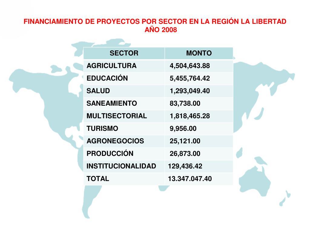 FINANCIAMIENTO DE PROYECTOS POR SECTOR EN LA R