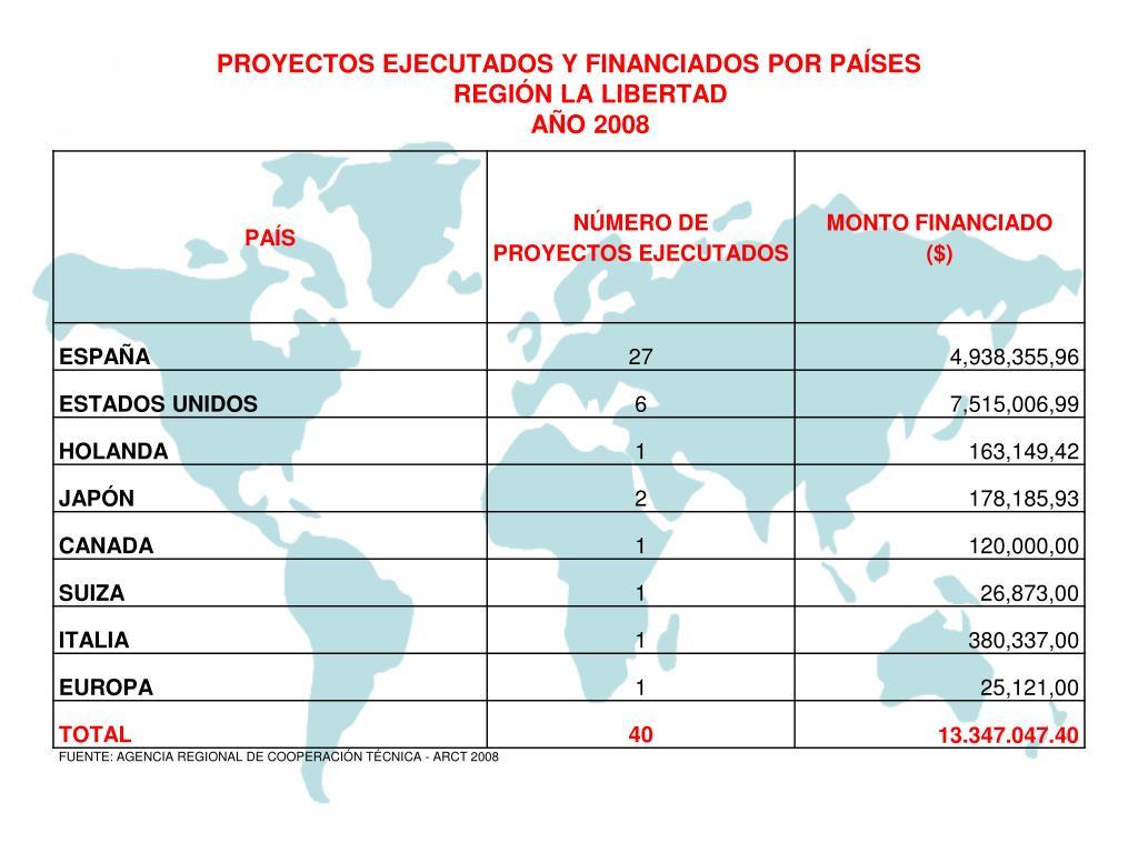 PROYECTOS EJECUTADOS Y FINANCIADOS POR PAÍSES