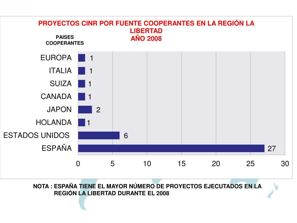 NOTA : ESPAÑA TIENE EL MAYOR NÚMERO DE PROYECTOS EJECUTADOS EN LA