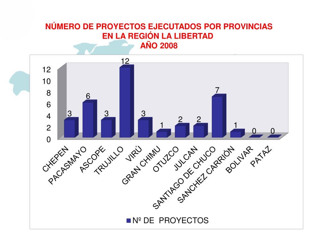 NÚMERO DE PROYECTOS EJECUTADOS POR PROVINCIAS