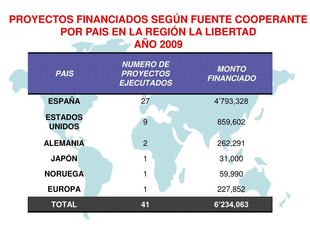PROYECTOS FINANCIADOS SEGÚN FUENTE COOPERANTE POR PAIS EN LA REGIÓN LA LIBERTAD