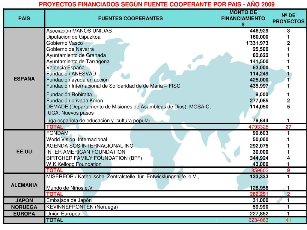 PROYECTOS FINANCIADOS SEGÚN FUENTE COOPERANTE POR PAIS - AÑO 2009