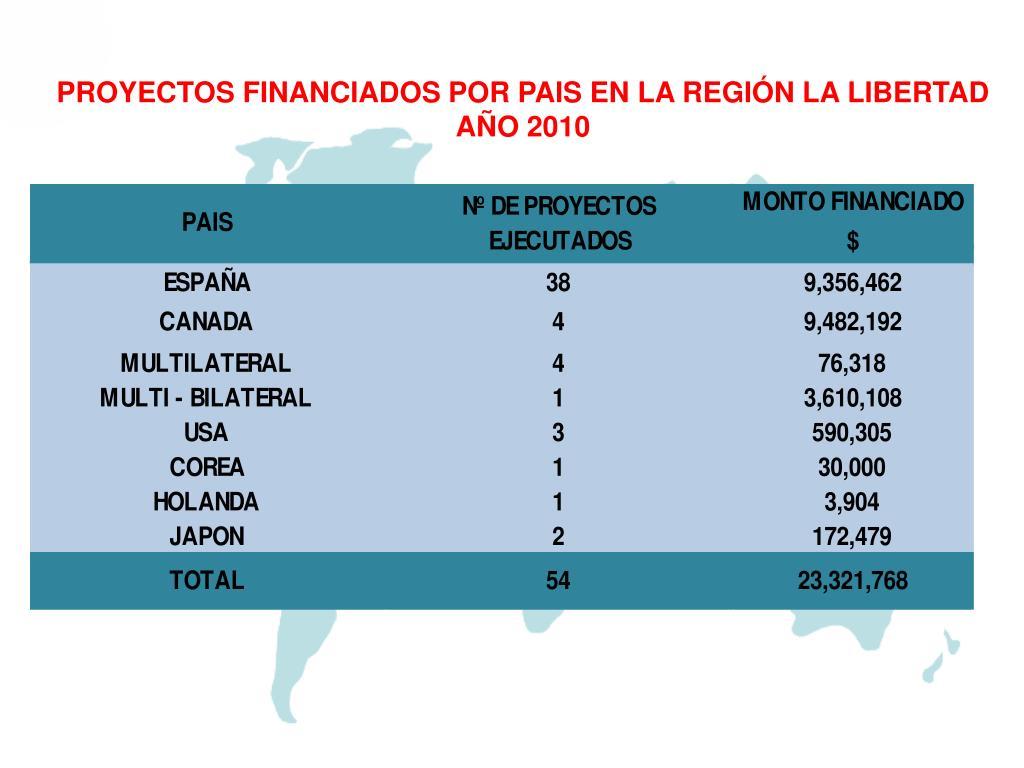 PROYECTOS FINANCIADOS POR PAIS EN LA REGIÓN LA LIBERTAD