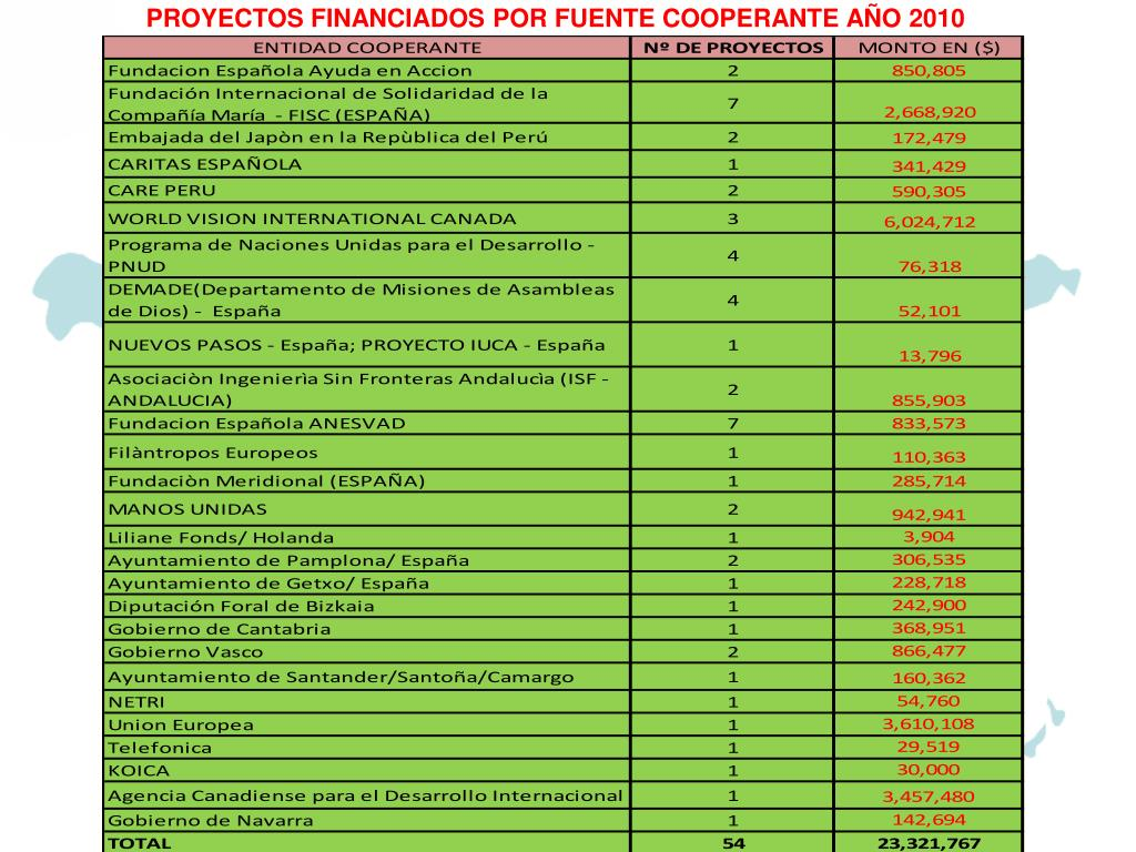 PROYECTOS FINANCIADOS POR FUENTE COOPERANTE AÑO 2010