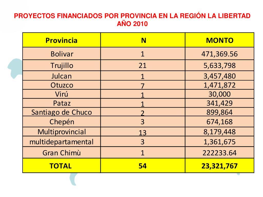 PROYECTOS FINANCIADOS POR PROVINCIA EN LA REGIÓN LA LIBERTAD