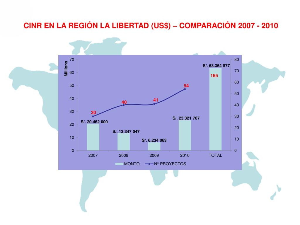 CINR EN LA REGIÓN LA LIBERTAD (US$) – COMPARACIÓN 2007 - 2010