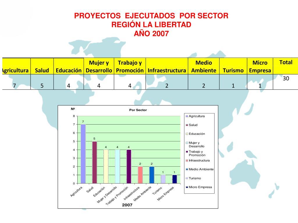PROYECTOS  EJECUTADOS  POR SECTOR