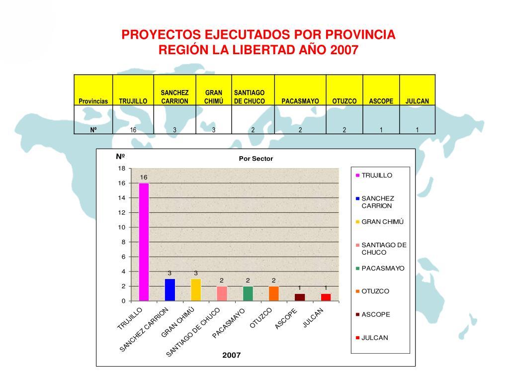 PROYECTOS EJECUTADOS POR PROVINCIA
