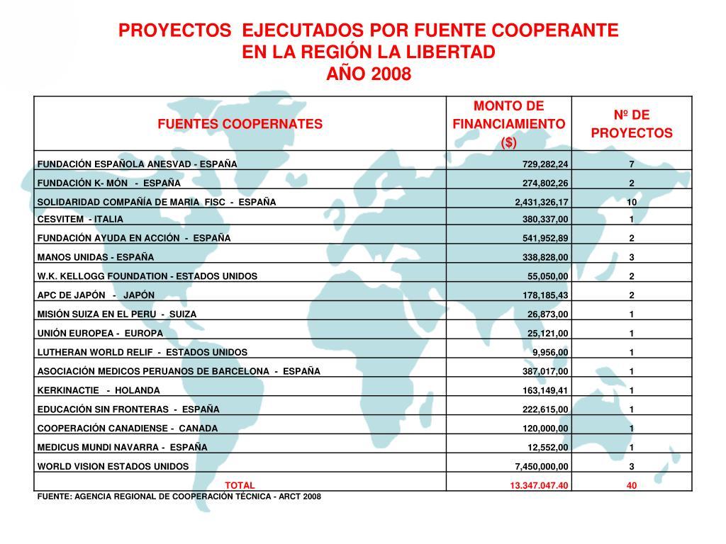 PROYECTOS  EJECUTADOS POR FUENTE COOPERANTE
