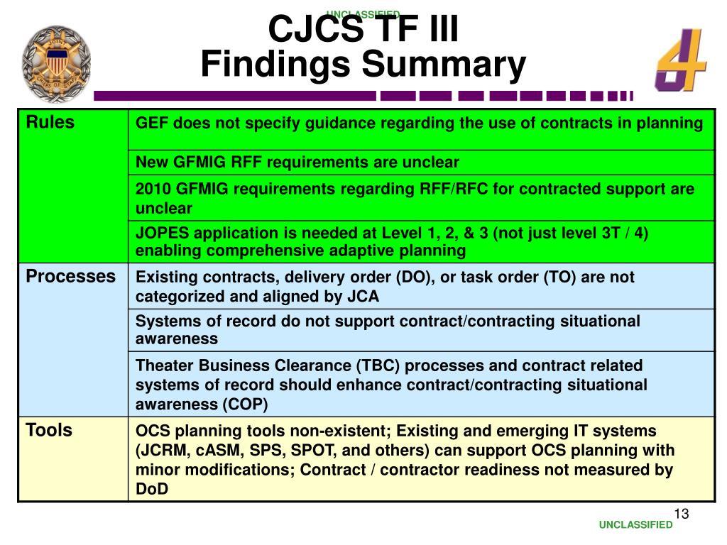 CJCS TF III