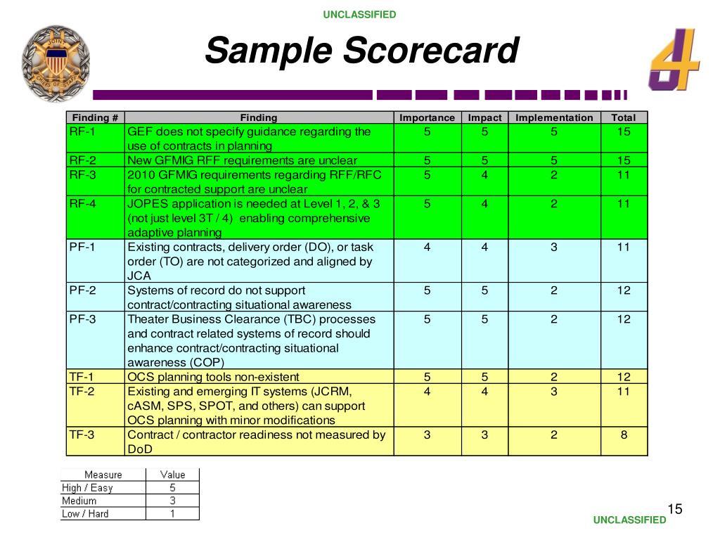 Sample Scorecard
