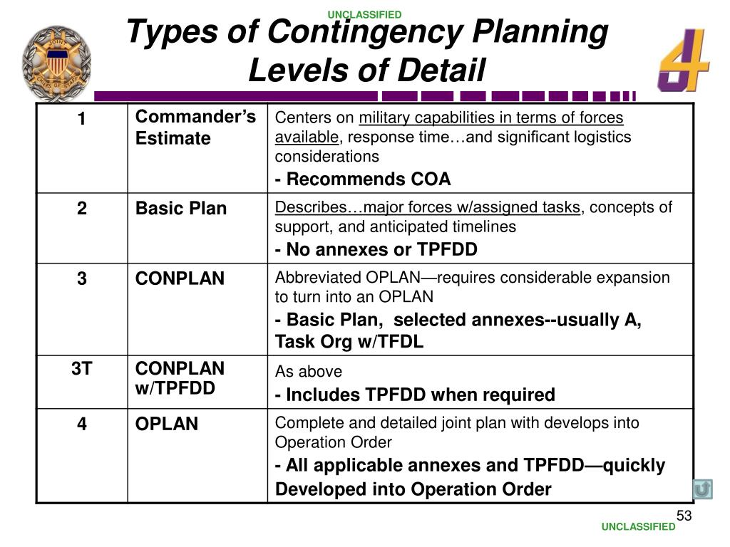 Types of Contingency Planning