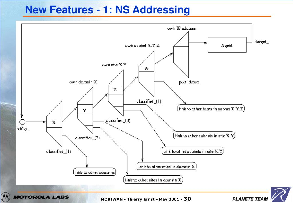 New Features - 1: NS Addressing