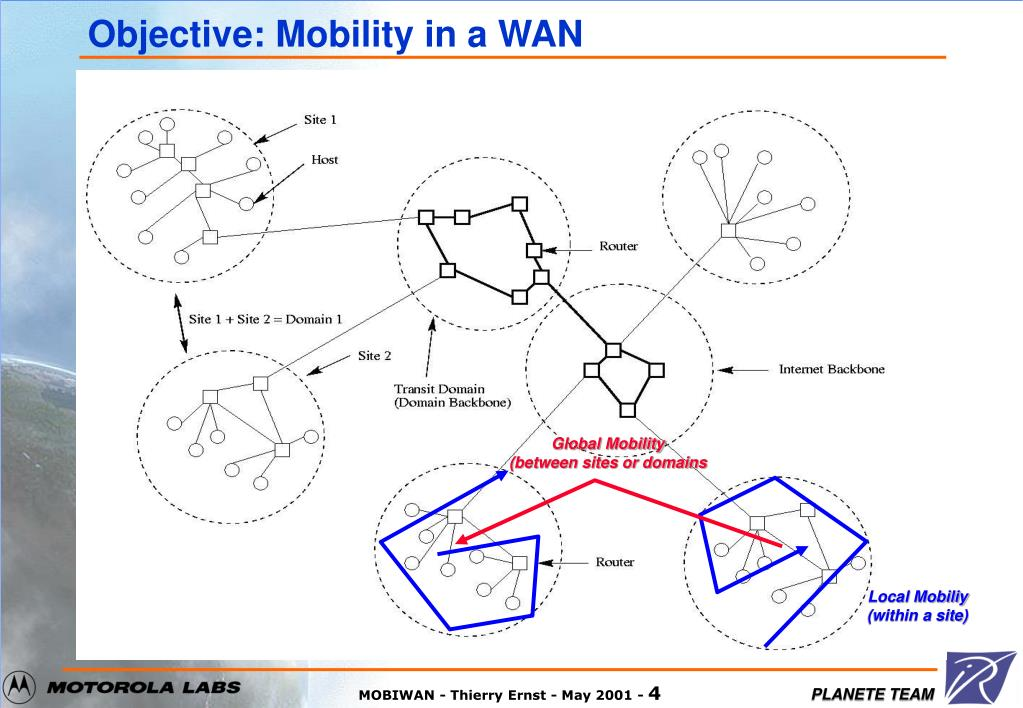 Objective: Mobility in a WAN