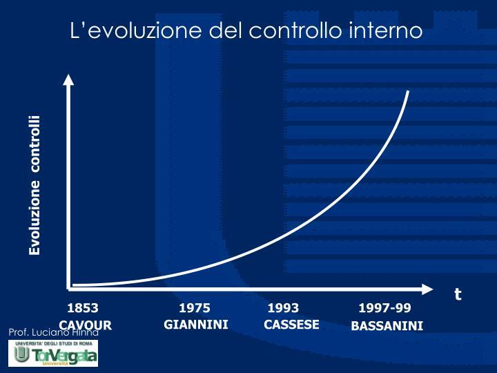 L evoluzione del controllo interno