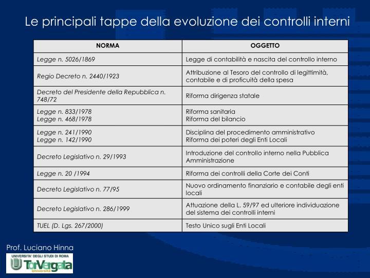 Le principali tappe della evoluzione dei controlli interni