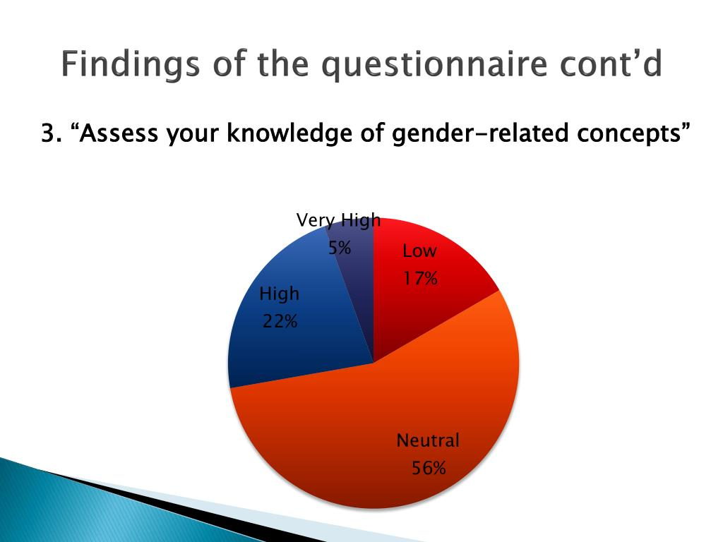 Findings of the questionnaire cont'd