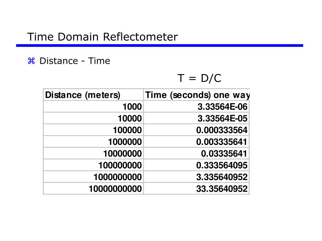 Time Domain Reflectometer
