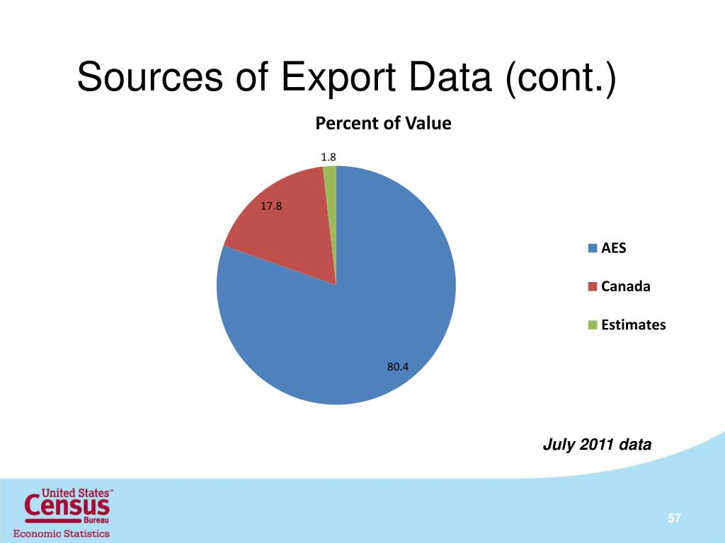 Sources of Export Data (cont.)