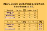 risk category and environmental cost environmental eil