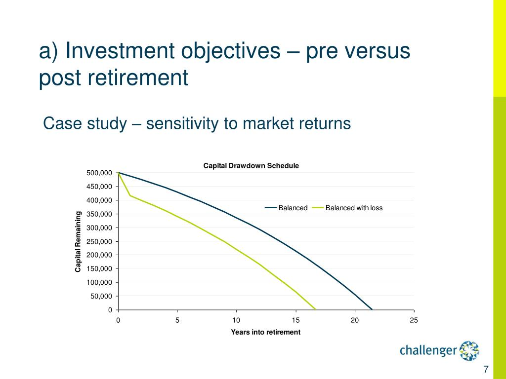 a) Investment objectives – pre versus post retirement