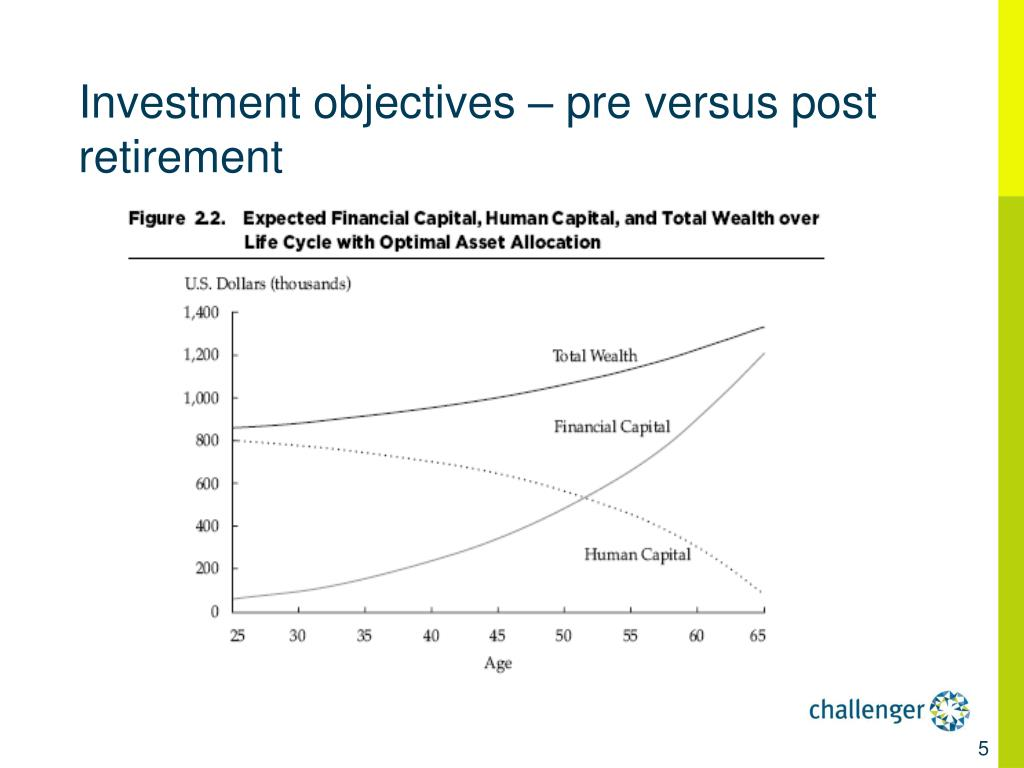 Investment objectives – pre versus post retirement